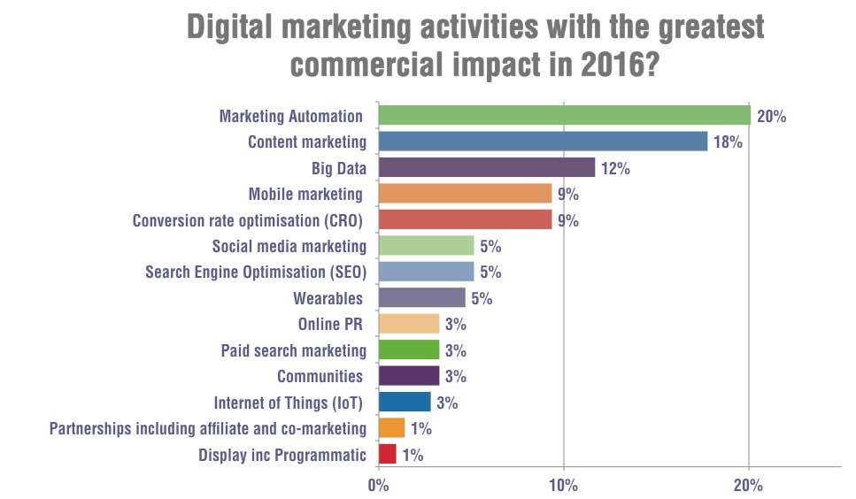 marketing digital em aracaju